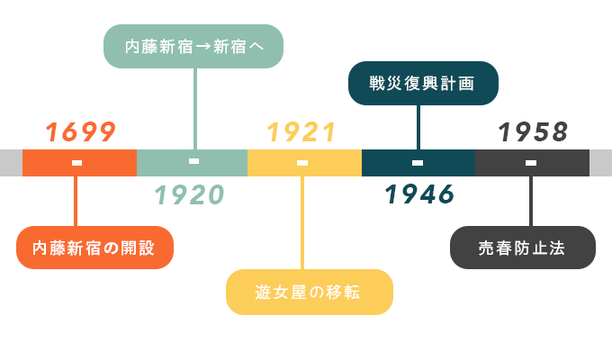 新宿2丁目 歴史