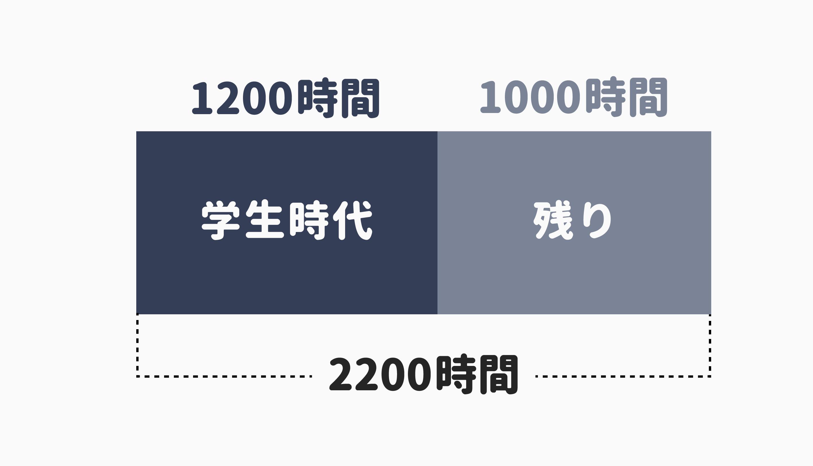英語 1000時間 根拠